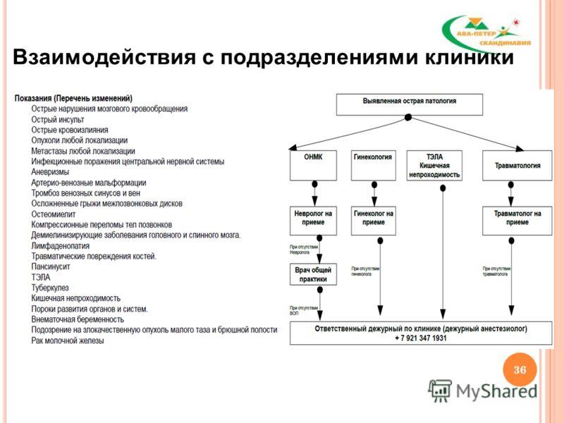 36 Взаимодействия с подразделениями клиники