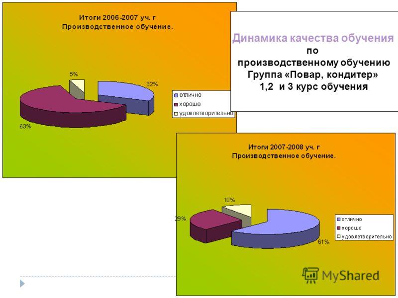 Динамика качества обучения по производственному обучению Группа «Повар, кондитер» 1,2 и 3 курс обучения