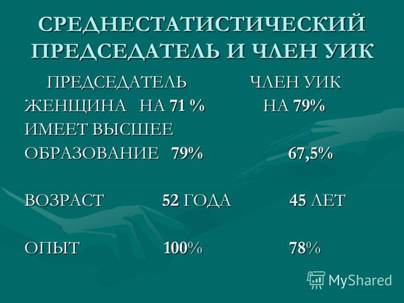 СРЕДНЕСТАТИСТИЧЕСКИЙ ПРЕДСЕДАТЕЛЬ И ЧЛЕН УИК ПРЕДСЕДАТЕЛЬ ЧЛЕН УИК ПРЕДСЕДАТЕЛЬ ЧЛЕН УИК ЖЕНЩИНА НА 71 % НА 79% ИМЕЕТ ВЫСШЕЕ ОБРАЗОВАНИЕ 79% 67,5% ВОЗРАСТ 52 ГОДА 45 ЛЕТ ОПЫТ 100% 78%