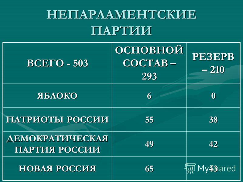 НЕПАРЛАМЕНТСКИЕ ПАРТИИ ВСЕГО - 503 ОСНОВНОЙ СОСТАВ – 293 РЕЗЕРВ – 210 ЯБЛОКО60 ПАТРИОТЫ РОССИИ 5538 ДЕМОКРАТИЧЕСКАЯ ПАРТИЯ РОССИИ 4942 НОВАЯ РОССИЯ 6543