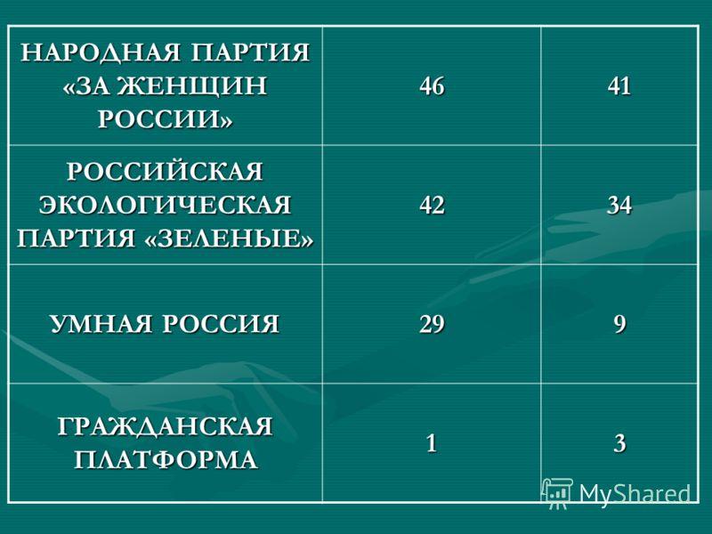 НАРОДНАЯ ПАРТИЯ «ЗА ЖЕНЩИН РОССИИ» 4641 РОССИЙСКАЯ ЭКОЛОГИЧЕСКАЯ ПАРТИЯ «ЗЕЛЕНЫЕ» 4234 УМНАЯ РОССИЯ 299 ГРАЖДАНСКАЯ ПЛАТФОРМА 13