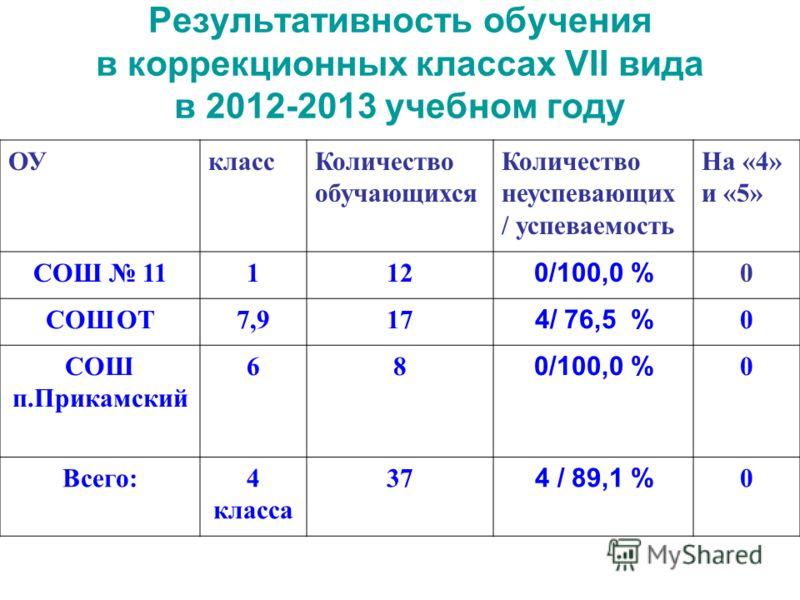 Результативность обучения в коррекционных классах VII вида в 2012-2013 учебном году ОУклассКоличество обучающихся Количество неуспевающих / успеваемость На «4» и «5» СОШ 11112 0/100,0 % 0 СОШОТ7,917 4/ 76,5 % 0 СОШ п.Прикамский 68 0/100,0 % 0 Всего:4