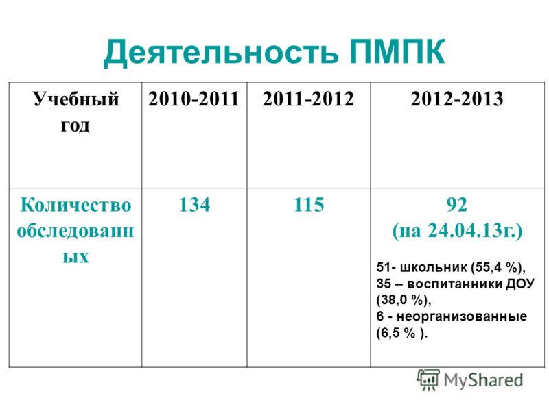 Деятельность ПМПК Учебный год 2010-20112011-20122012-2013 Количество обследованн ых 13411592 (на 24.04.13г.) 51- школьник (55,4 %), 35 – воспитанники ДОУ (38,0 %), 6 - неорганизованные (6,5 % ).