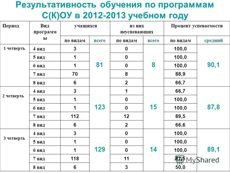 Результативность обучения по программам С(К)ОУ в 2012-2013 учебном году ПериодВид программ ы учащихсяиз них неуспевающих Процент успеваемости по видамвсегопо видамвсегопо видамсредний 1 четверть 4 вид 3 81 0 8 100,0 90,1 5 вид 10100,0 6 вид 10100,0 7