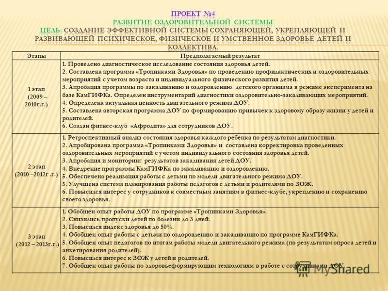 ЭтапыПредполагаемый результат 1 этап (2009 – 2010г.г.) 1. Проведено диагностическое исследование состояния здоровья детей. 2. Составлена программа «Тропинками Здоровья» по проведению профилактических и оздоровительных мероприятий с учетом возраста и