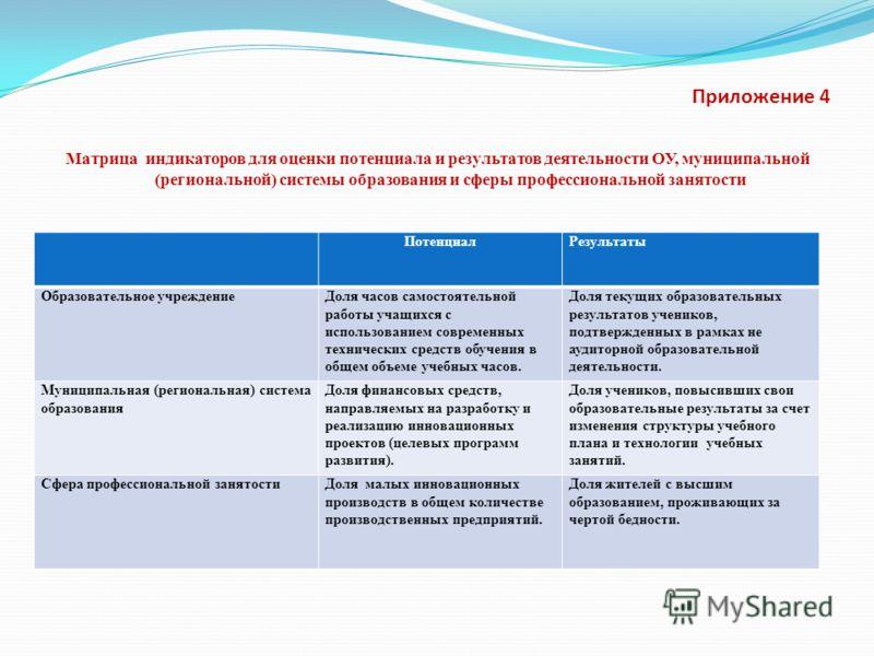 Приложение 4 Матрица индикаторов для оценки потенциала и результатов деятельности ОУ, муниципальной (региональной) системы образования и сферы профессиональной занятости ПотенциалРезультаты Образовательное учреждениеДоля часов самостоятельной работы