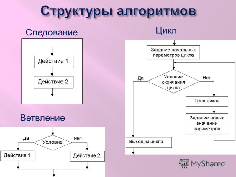 Блок-схема Блок-схема – это графическое представление алгоритма Блок-схема Блок-схемы являются одним из графических способов представления алгоритмов. Блок-схема состоит из блоков, соединенных линиями. Чаще всего используются блоки следующих типов: