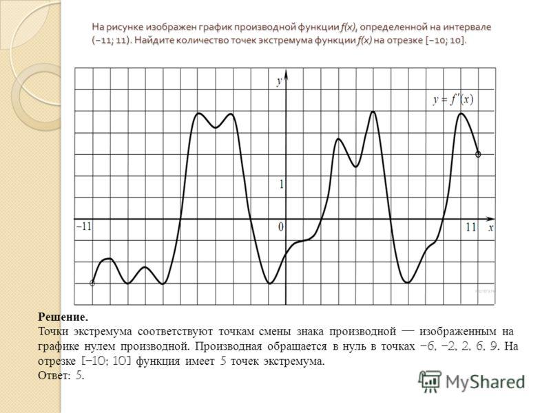 На рисунке изображен график производной функции f(x), определенной на интервале ( 11; 11). Найдите количество точек экстремума функции f(x) на отрезке [ 10; 10]. Решение. Точки экстремума соответствуют точкам смены знака производной изображенным на г