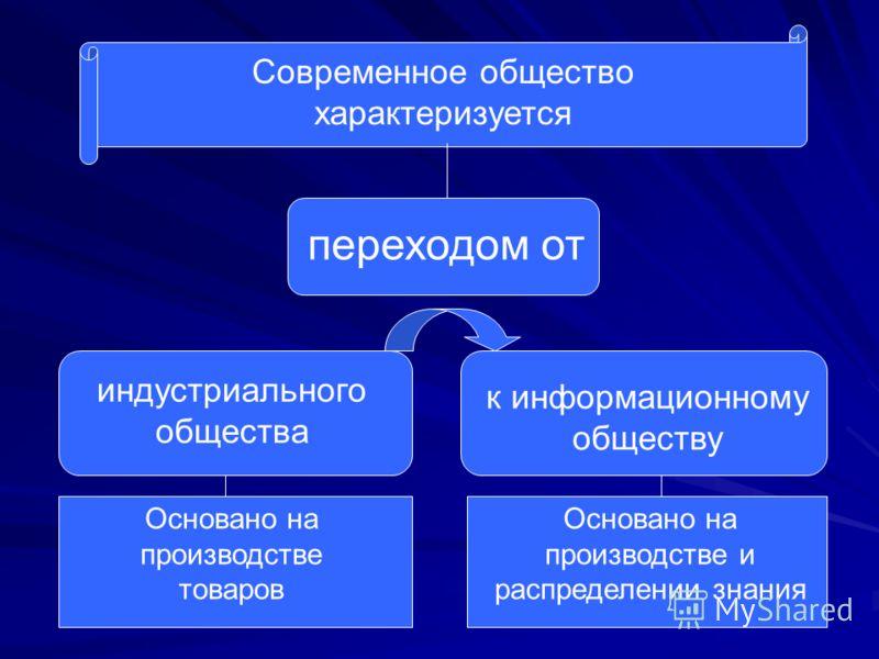 Современное общество характеризуется переходом от индустриального общества к информационному обществу Основано на производстве товаров Основано на производстве и распределении знания