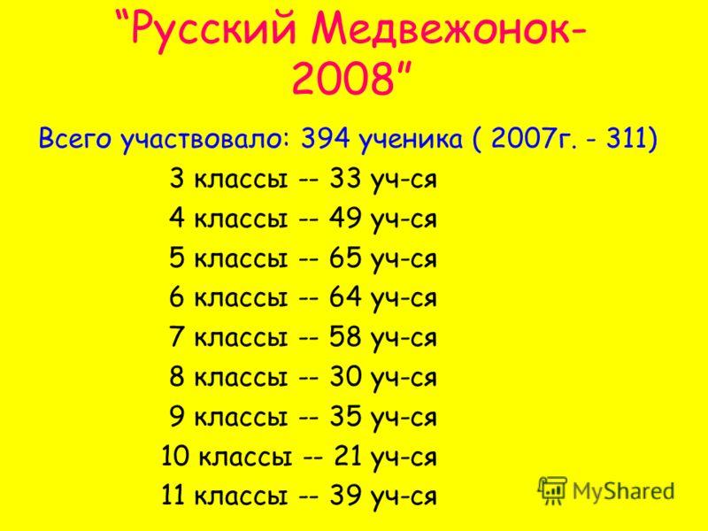 Русский Медвежонок- 2008 Всего участвовало: 394 ученика ( 2007г. - 311) 3 классы -- 33 уч-ся 4 классы -- 49 уч-ся 5 классы -- 65 уч-ся 6 классы -- 64 уч-ся 7 классы -- 58 уч-ся 8 классы -- 30 уч-ся 9 классы -- 35 уч-ся 10 классы -- 21 уч-ся 11 классы