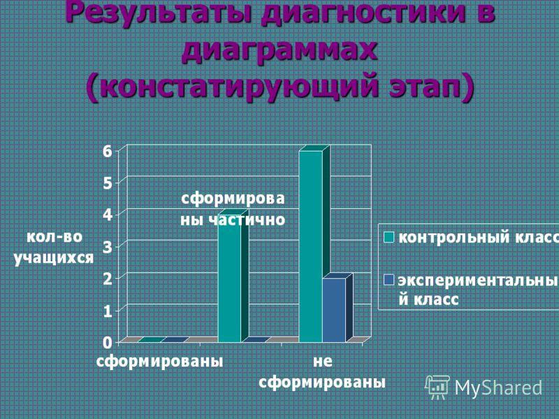 Результаты диагностики в диаграммах (констатирующий этап)
