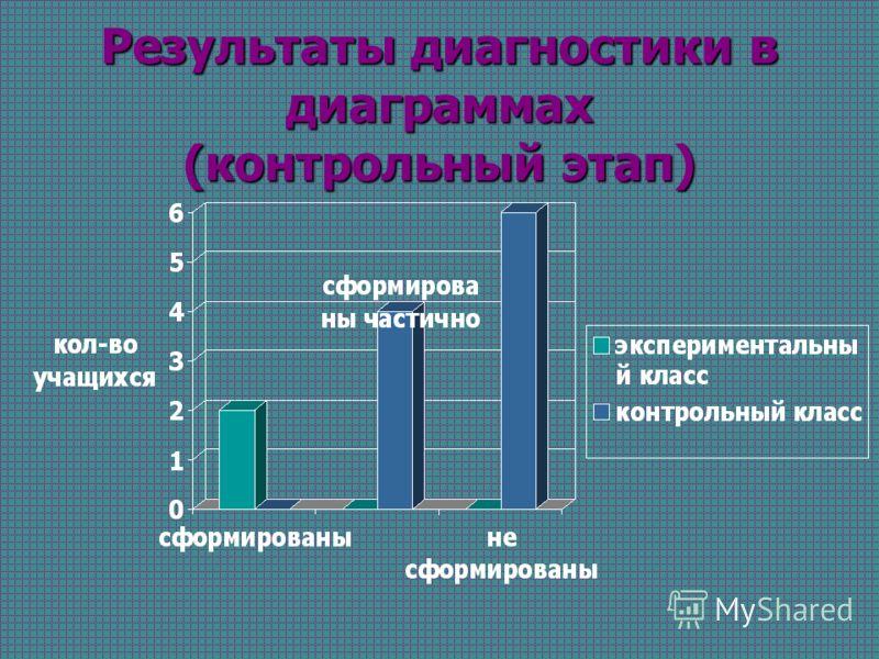 Результаты диагностики в диаграммах (контрольный этап)