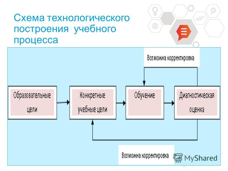 INFORMATION TECHNOLOGY Схема технологического построения учебного процесса