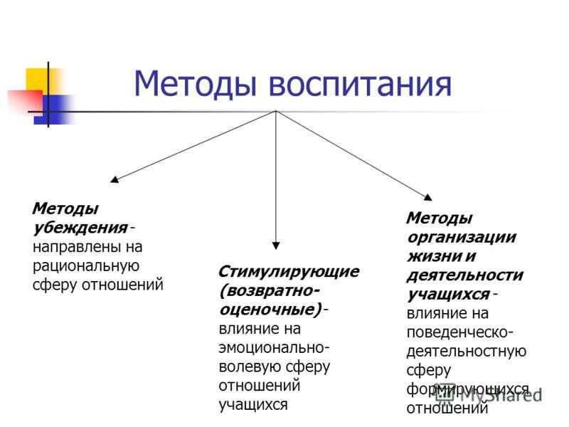 Методы воспитания Методы убеждения - направлены на рациональную сферу отношений Стимулирующие (возвратно- оценочные) - влияние на эмоционально- волевую сферу отношений учащихся Методы организации жизни и деятельности учащихся - влияние на поведенческ