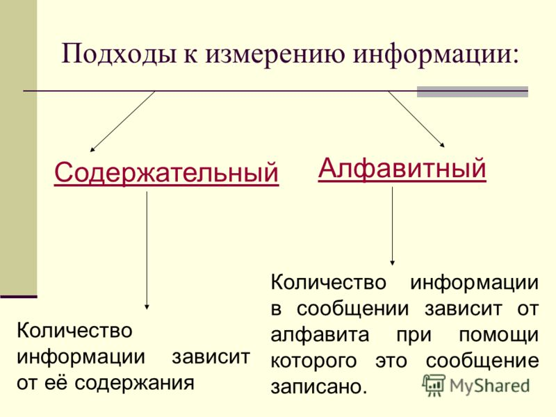 Подходы к измерению информации: Содержательный Алфавитный Количество информации зависит от её содержания Количество информации в сообщении зависит от алфавита при помощи которого это сообщение записано.