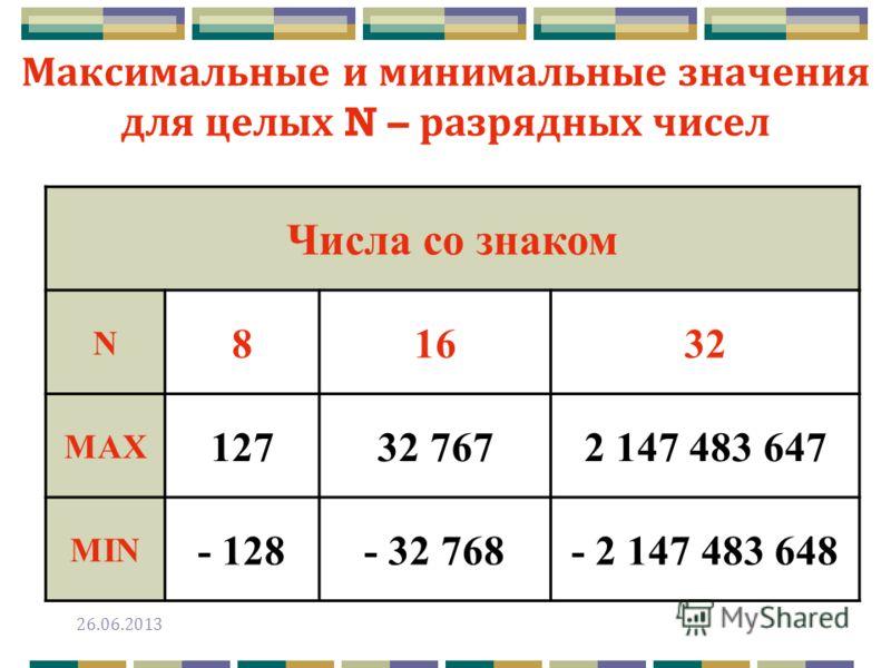 определить диапазон представления целых чисел со знаком