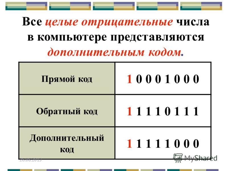 Все целые отрицательные числа в компьютере представляются дополнительным кодом. Прямой код 1 0 0 0 Обратный код 1 1 1 1 0 1 1 1 Дополнительный код 1 1 1 1 1 0 0 0 26.06.2013