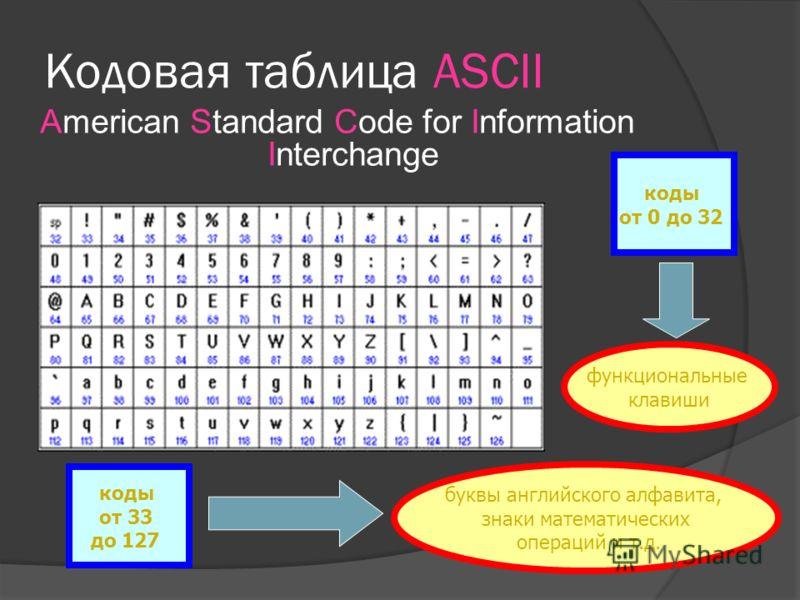 В чём суть кодирования? Кодирование заключается в том, что каждому символу ставится в соответствие уникальный десятичный код от 0 до 255 или соответствующий ему двоичный код от 00000000 до 11111111. 26.06.20139