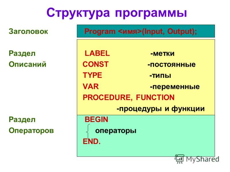Структура программы Заголовок Program (Input, Output); Раздел LABEL -метки Описаний CONST -постоянные TYPE -типы VAR -переменные PROCEDURE, FUNCTION -процедуры и функции Раздел BEGIN Операторов операторы END.