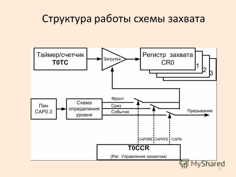 11 Структура работы схемы захвата