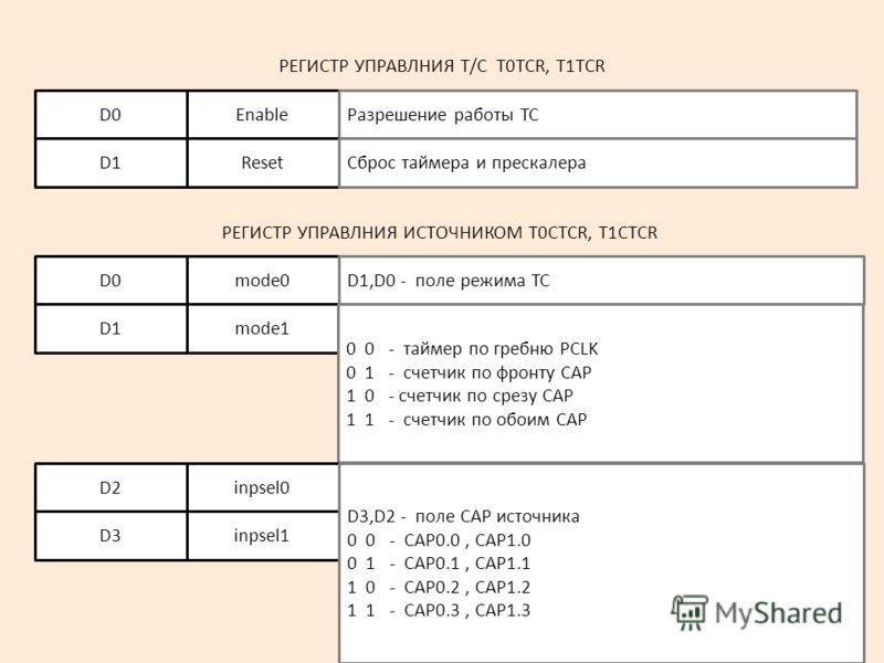 5 РЕГИСТР УПРАВЛНИЯ Т/С T0TCR, T1TCR EnableD0Разрешение работы ТС ResetD1Сброс таймера и прескалера mode0D0D0D1,D0 - поле режима ТС mode1D1D1 0 0 - таймер по гребню PCLK 0 1 - счетчик по фронту CAP 1 0 - счетчик по срезу CAP 1 1 - счетчик по обоим CA