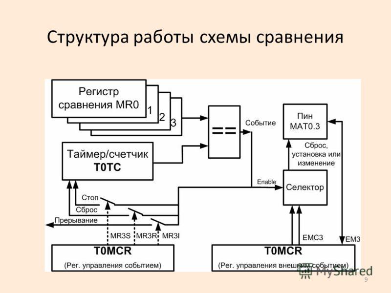 9 Структура работы схемы сравнения