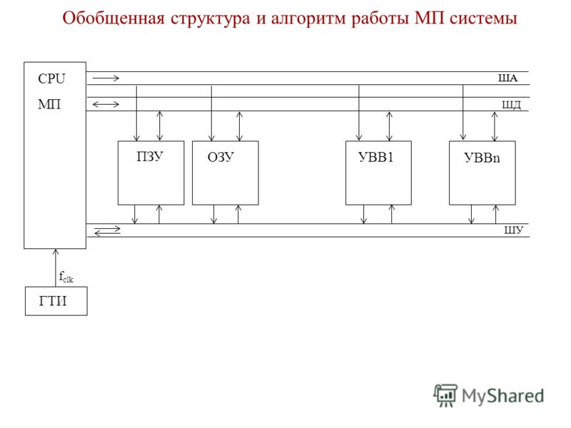 Обобщенная структура и алгоритм работы МП системы CPU МП ПЗУ ОЗУ УВВn УВВ1 ГТИ f clk ША ШД ШУ ША