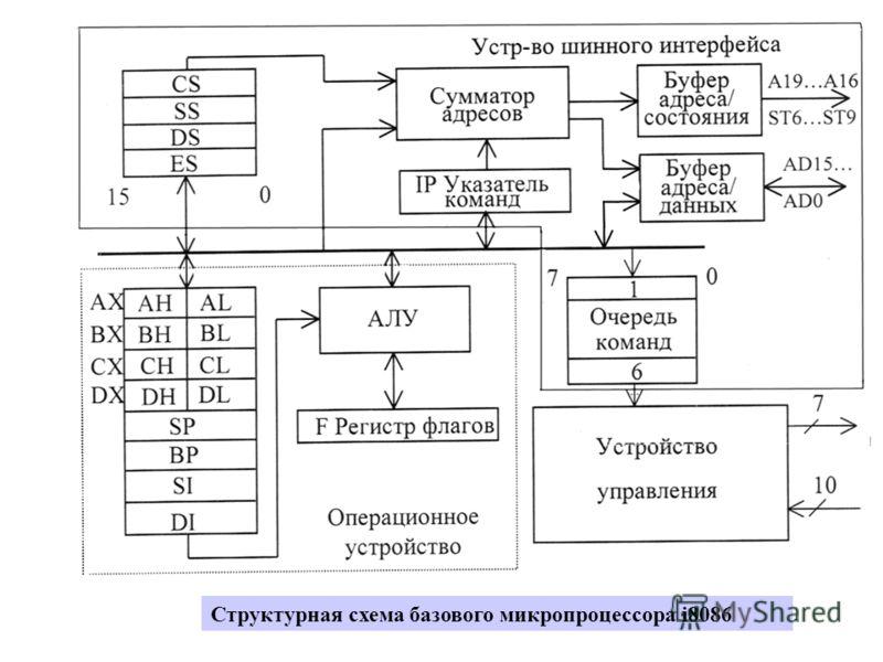 Структурная схема базового микропроцессора i8086