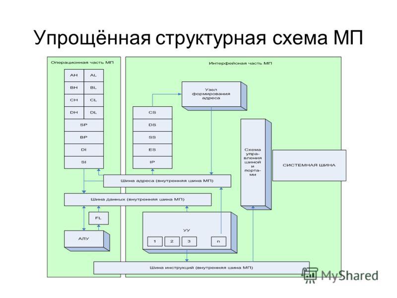 Упрощённая структурная схема МП
