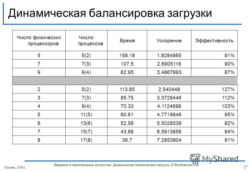 Число физических процессоров Число процессов ВремяУскорениеЭффективность 55(2)158.181.828486591% 77(3)107.52.690511690% 99(4)82.953.486799387% 25(2)113.852.540448127% 37(3)85.753.3729446112% 49(4)70.334.1124698103% 511(5)60.614.771984895% 613(6)52.56