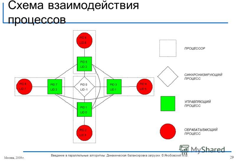Схема взаимодействия процессов 29 Введение в параллельные алгоритмы: Динамическая балансировка загрузки © Якобовский М.В. Москва, 2009 г.
