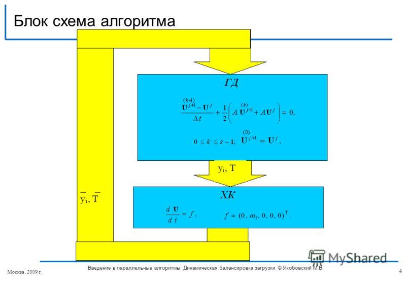 Блок схема алгоритма 4 Введение в параллельные алгоритмы: Динамическая балансировка загрузки © Якобовский М.В. Москва, 2009 г.