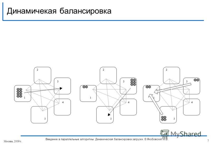 Динамичекая балансировка 7 Введение в параллельные алгоритмы: Динамическая балансировка загрузки © Якобовский М.В. Москва, 2009 г.