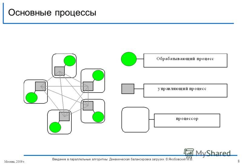 Основные процессы 8 Введение в параллельные алгоритмы: Динамическая балансировка загрузки © Якобовский М.В. Москва, 2009 г.