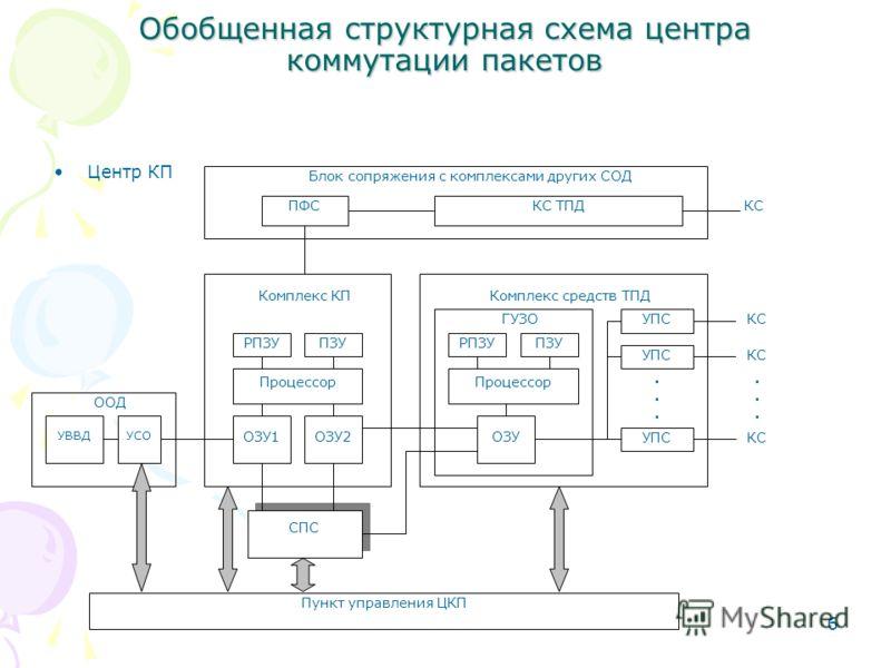 6 Обобщенная структурная схема