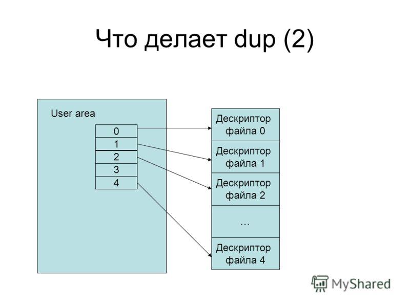 Что делает dup (2) User area 0 1 2 3 4 Дескриптор файла 0 Дескриптор файла 1 Дескриптор файла 2 … Дескриптор файла 4