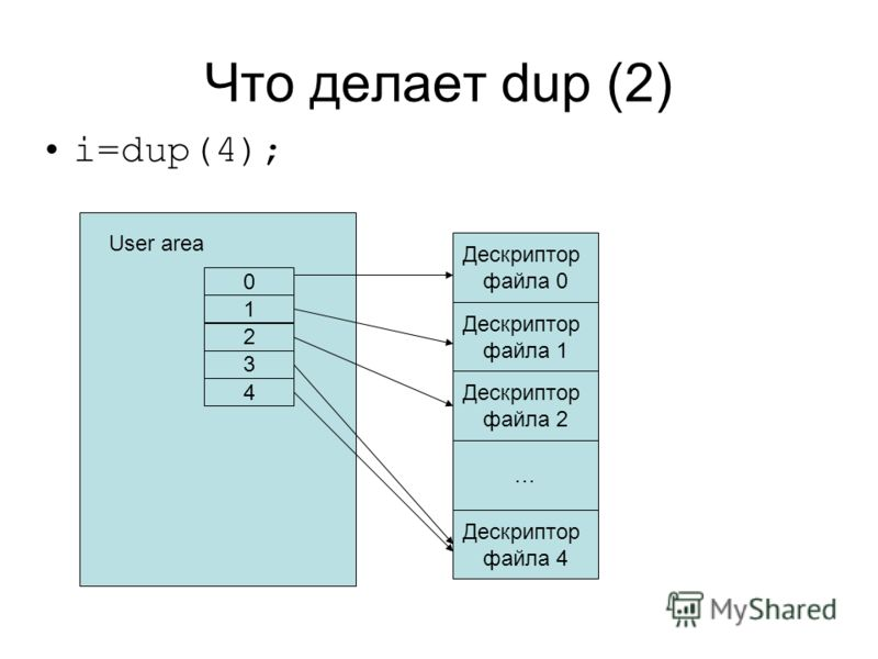Что делает dup (2) i=dup(4); User area 0 1 2 3 4 Дескриптор файла 0 Дескриптор файла 1 Дескриптор файла 2 … Дескриптор файла 4