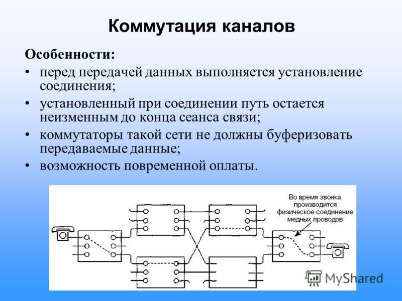 Коммутация каналов Особенности: перед передачей данных выполняется установление соединения; установленный при соединении путь остается неизменным до конца сеанса связи; коммутаторы такой сети не должны буферизовать передаваемые данные; возможность по