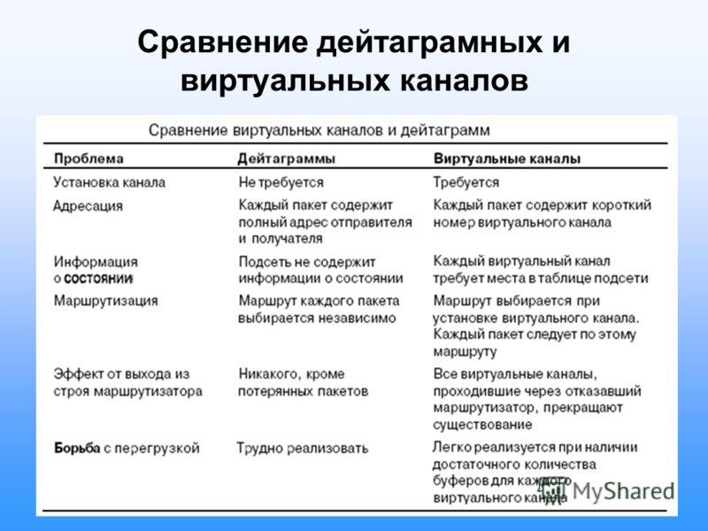 Сравнение дейтаграмных и виртуальных каналов
