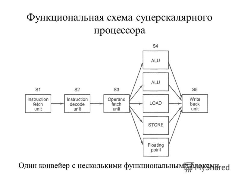 Функциональная схема суперскалярного процессора Один конвейер с несколькими функциональными блоками