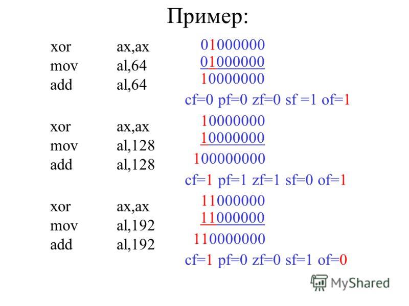 Пример: xorax,ax moval,64 addal,64 xorax,ax moval,128 addal,128 xorax,ax moval,192 addal,192 01000000 10000000 cf=0 pf=0 zf=0 sf =1 of=1 10000000 100000000 cf=1 pf=1 zf=1 sf=0 of=1 11000000 110000000 cf=1 pf=0 zf=0 sf=1 of=0