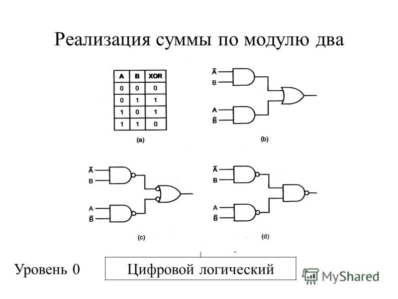 Уровень 5Языка высокого уровня Трансляция (компилятор) Уровень 4Языка ассемблера Трансляция (ассемблер) Уровень 3Операционной системы Трансляция (ассемблер) Уровень 2Архитектуры команд Интерпретация (микропрограмма) или непосредственное выполнение Ур