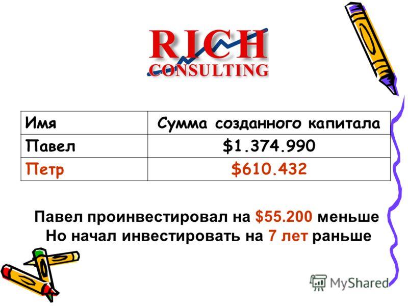 ИмяСумма созданного капитала Павел$1.374.990 Петр$610.432 Павел проинвестировал на $55.200 меньше Но начал инвестировать на 7 лет раньше