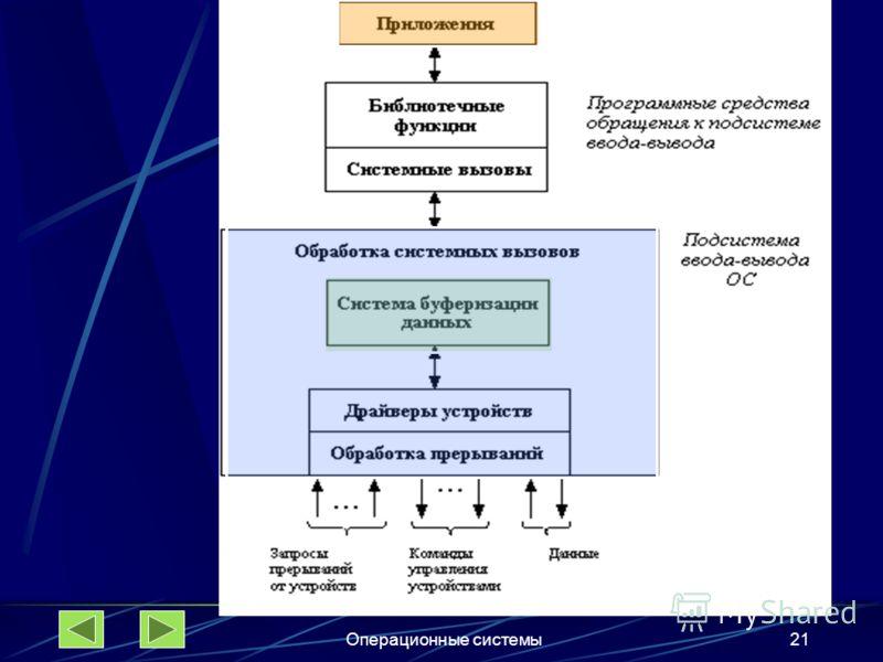Операционные системы21