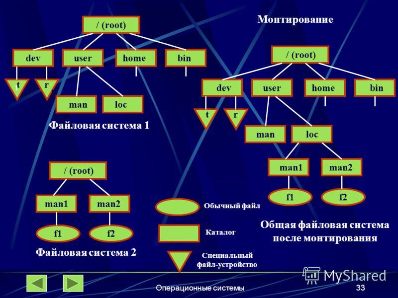 Операционные системы33 Файловая система 1 Файловая система 2 Общая файловая система после монтирования Обычный файл Каталог Специальный файл-устройство Монтирование / (root) dev t t t r r r user home bin man loc man1 man2 f1 f2