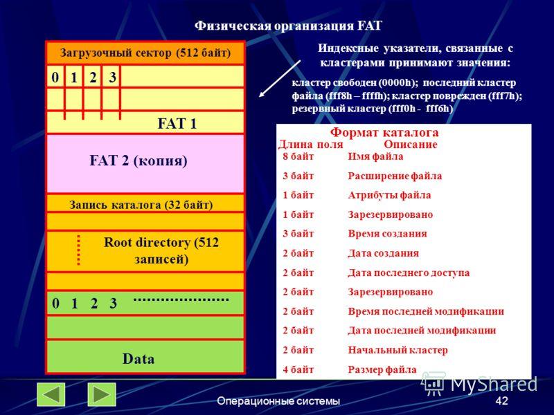 Операционные системы42 Загрузочный сектор (512 байт) 0 1 2 3 FAT 1 FAT 2 (копия) Запись каталога (32 байт) Root directory (512 записей) 0 1 2 3 Data Индексные указатели, связанные с кластерами принимают значения: кластер свободен (0000h); последний к