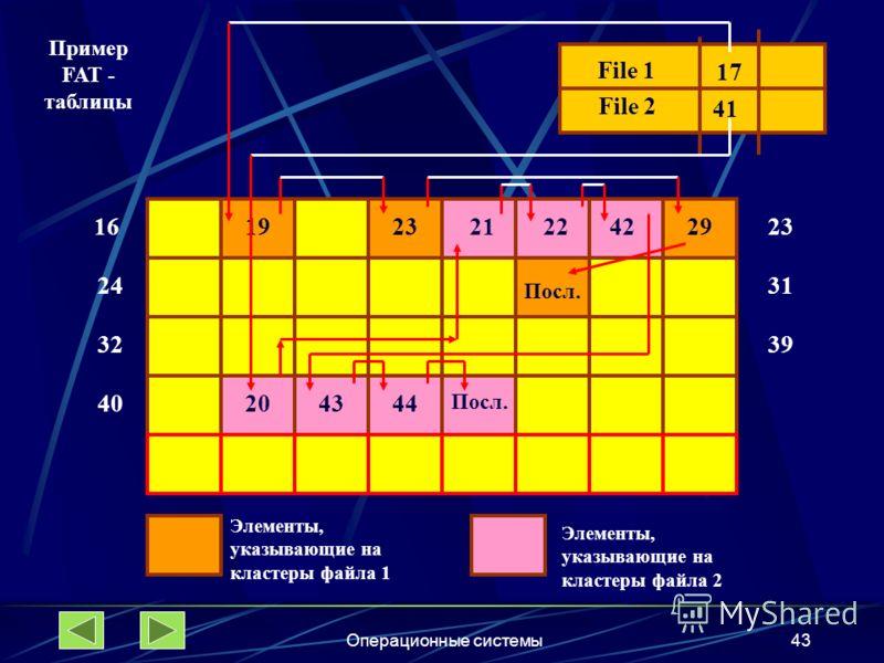Операционные системы43 16 24 32 File 1 File 2 17 41 1923 31 39 29 Посл. 4020 212242 4344 Посл. Элементы, указывающие на кластеры файла 1 Элементы, указывающие на кластеры файла 2 Пример FAT - таблицы