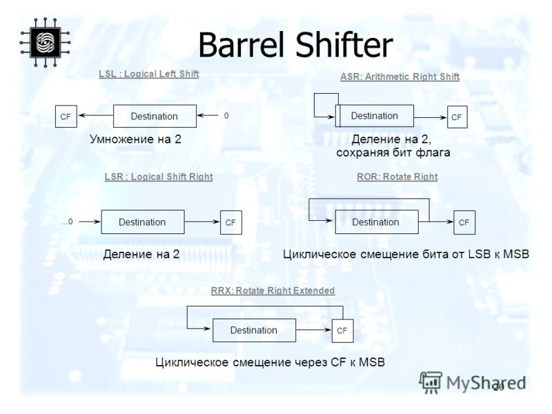 20 Barrel Shifter Destination CF 0 Destination CF LSL : Logical Left Shift ASR: Arithmetic Right Shift Умножение на 2Деление на 2, сохраняя бит флага Destination CF...0 Destination CF LSR : Logical Shift RightROR: Rotate Right Деление на 2Циклическое