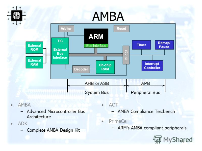32 AMBA Bridge Timer On-chip RAM ARM Interrupt Controller Remap/ Pause TIC Arbiter Bus Interface External ROM External RAM Reset System BusPeripheral Bus AMBA –Advanced Microcontroller Bus Architecture ADK –Complete AMBA Design Kit ACT –AMBA Complian