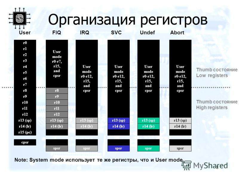 8 Организация регистров User mode r0-r7, r15, and cpsr r8 r9 r10 r11 r12 r13 (sp) r14 (lr) spsr FIQ r8 r9 r10 r11 r12 r13 (sp) r14 (lr) r15 (pc) cpsr r0 r1 r2 r3 r4 r5 r6 r7 User r13 (sp) r14 (lr) spsr IRQ User mode r0-r12, r15, and cpsr r13 (sp) r14